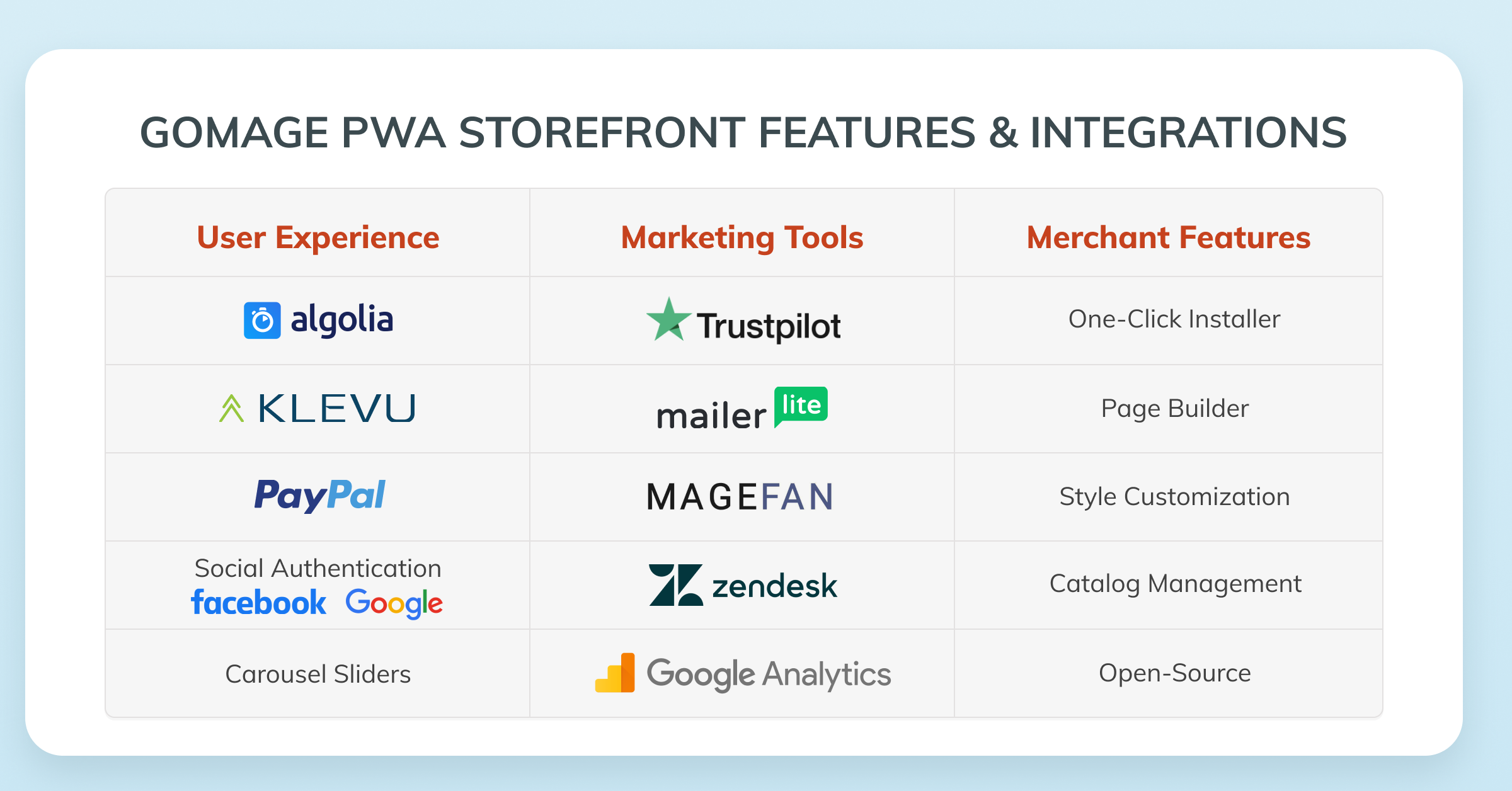 All features and integrations of GoMage PWA Storefront shown in one table