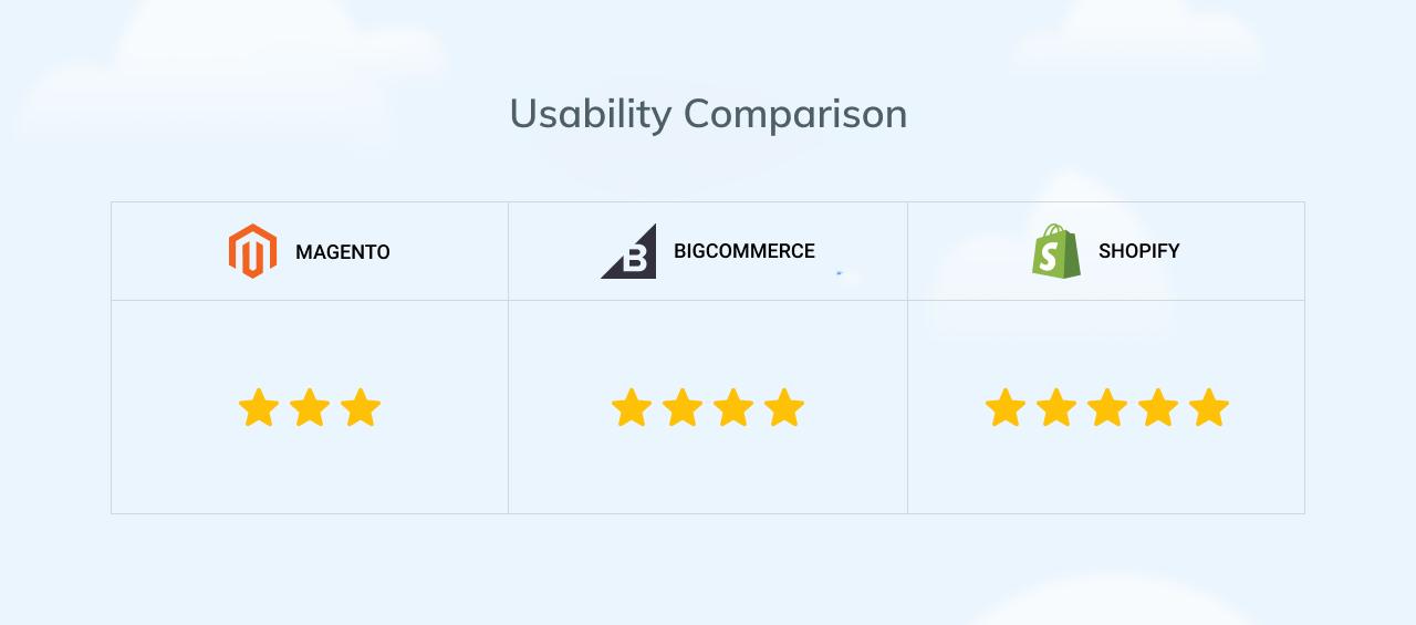 Usability comparison of Magento vs Shopify vs BigCommerce