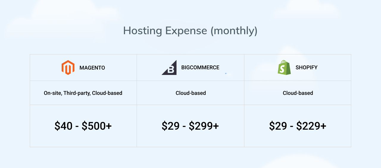 Hosting expenses for Magento, Shopify and BigCommerce