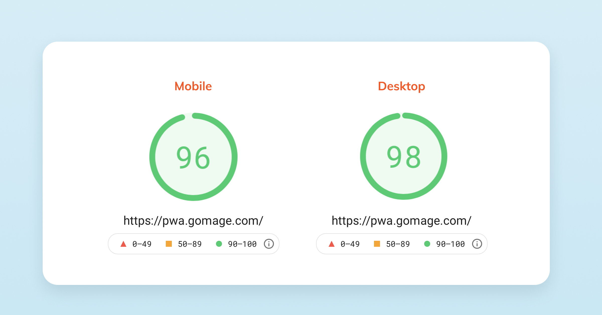 PageSpeed Insights results on GoMage PWA Storefront