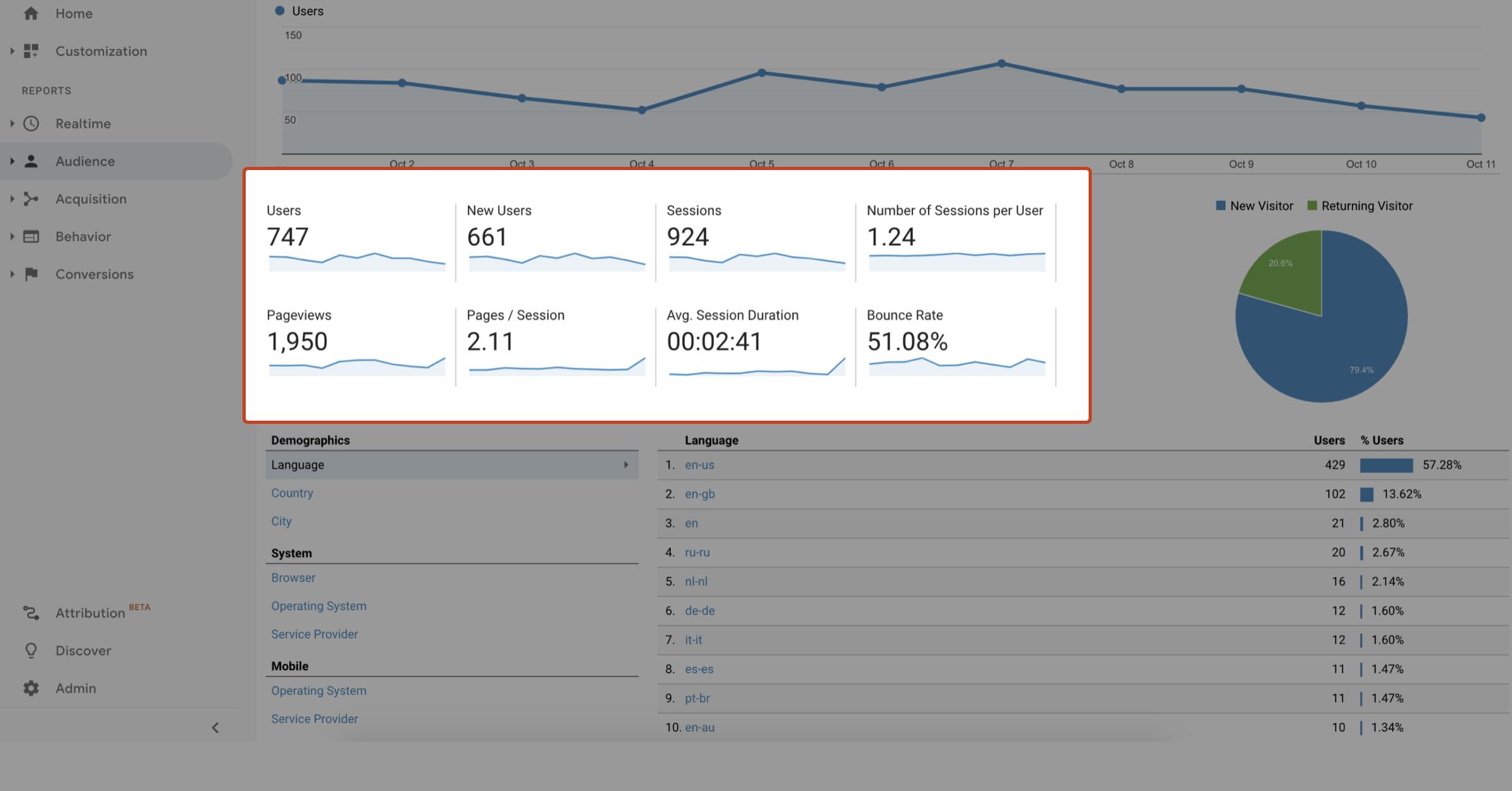 Google analytics for GoMage PWA Storefront